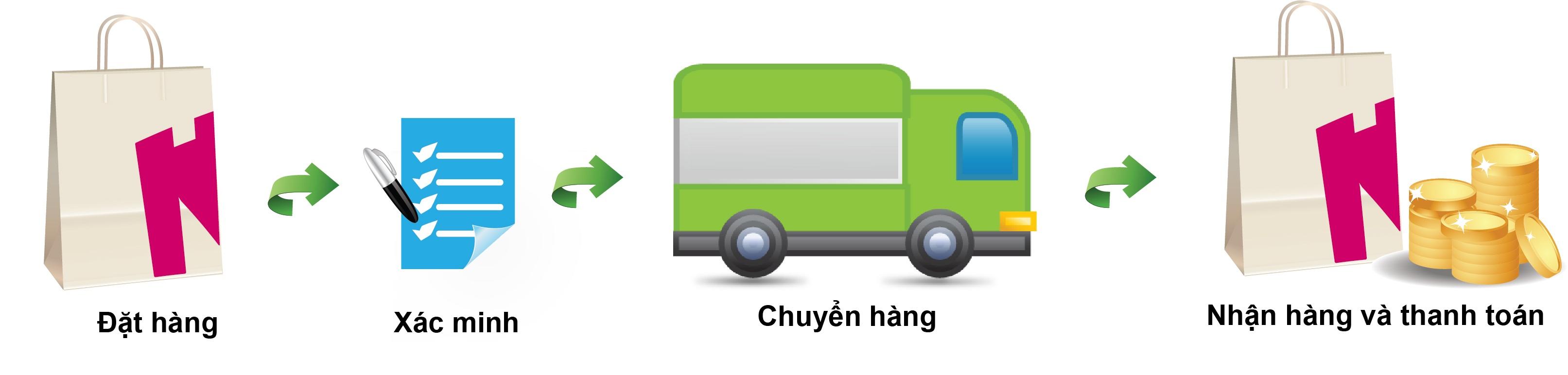 Chính sách vận chuyển - Ship hàng